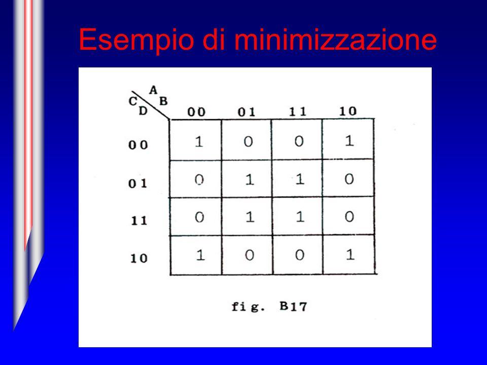 Esempio di minimizzazione