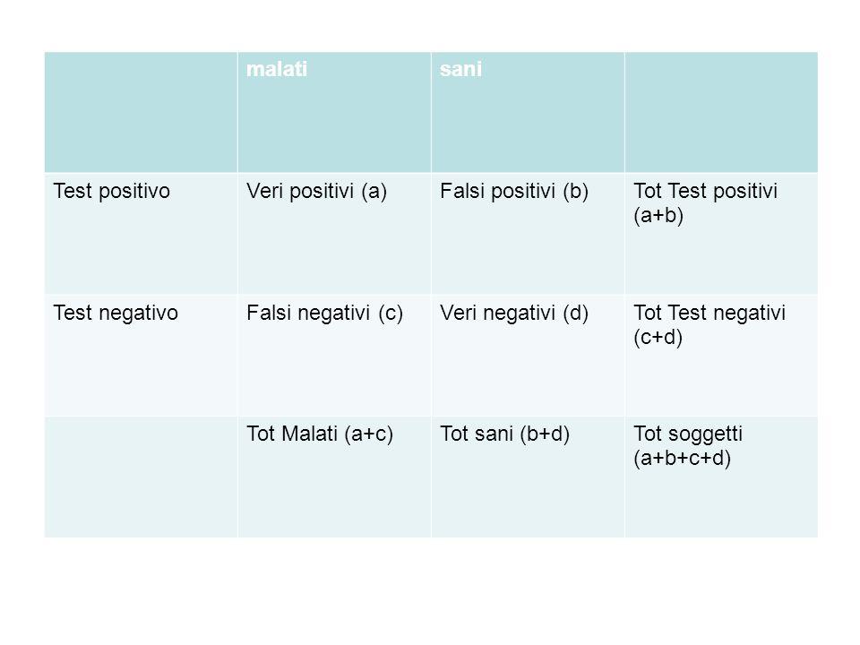 malati sani. Test positivo. Veri positivi (a) Falsi positivi (b) Tot Test positivi. (a+b) Test negativo.