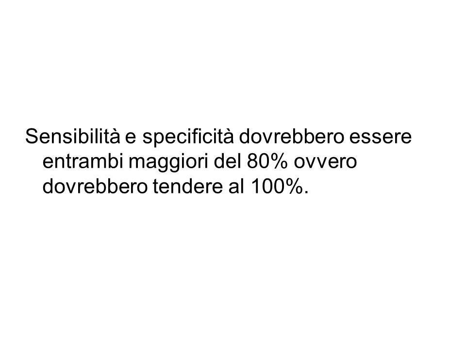 Sensibilità e specificità dovrebbero essere entrambi maggiori del 80% ovvero dovrebbero tendere al 100%.