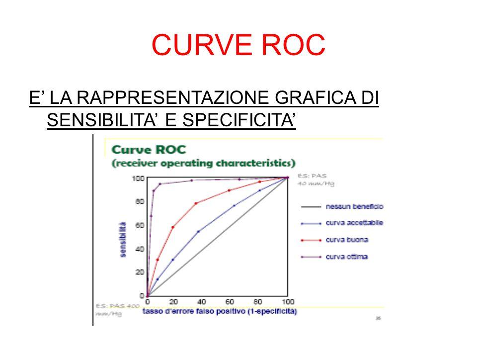 CURVE ROC E' LA RAPPRESENTAZIONE GRAFICA DI SENSIBILITA' E SPECIFICITA'