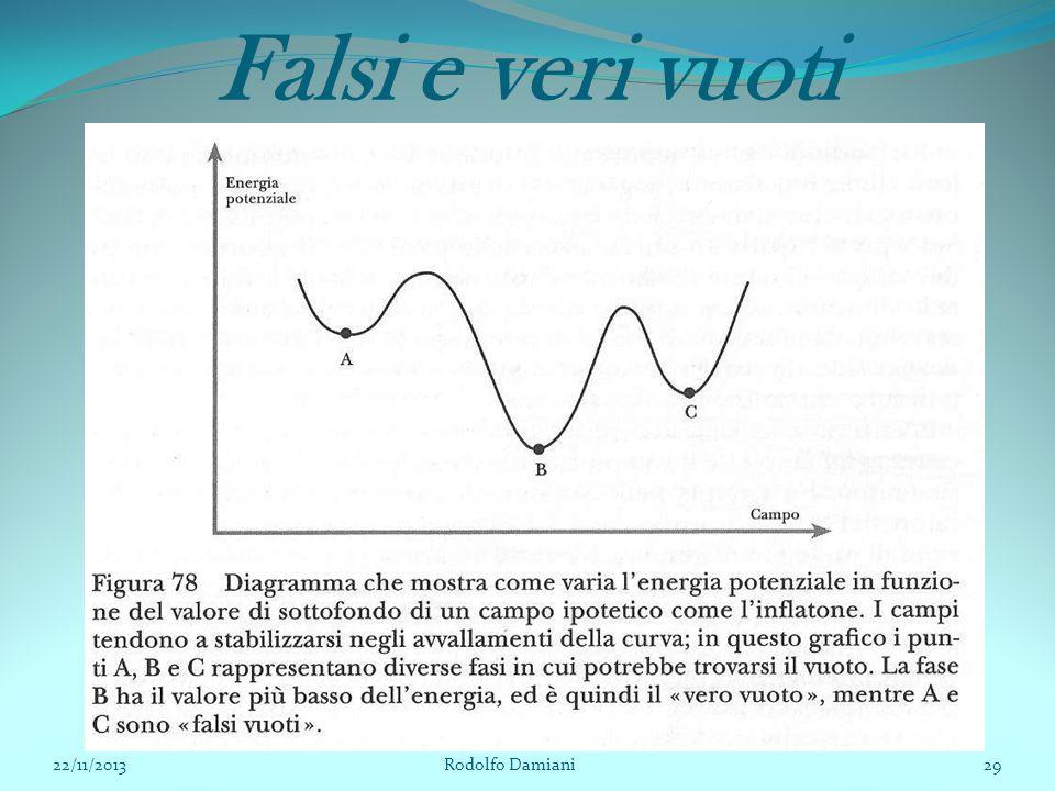 Falsi e veri vuoti 22/11/2013 Rodolfo Damiani