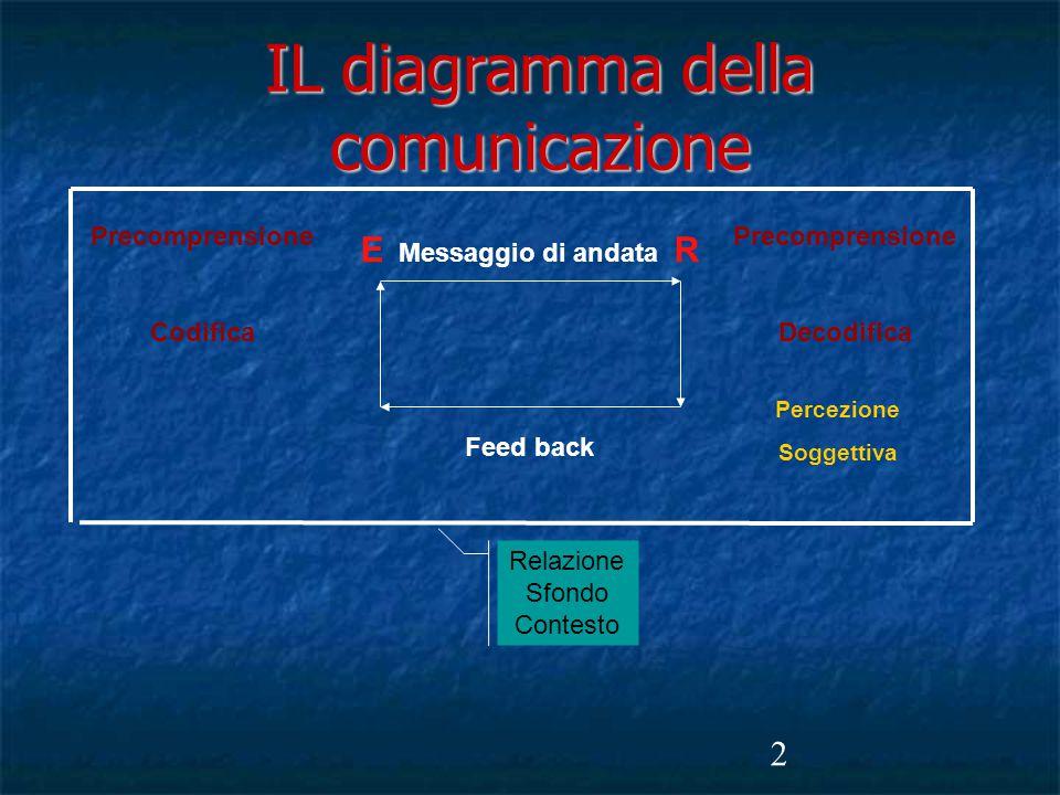 IL diagramma della comunicazione