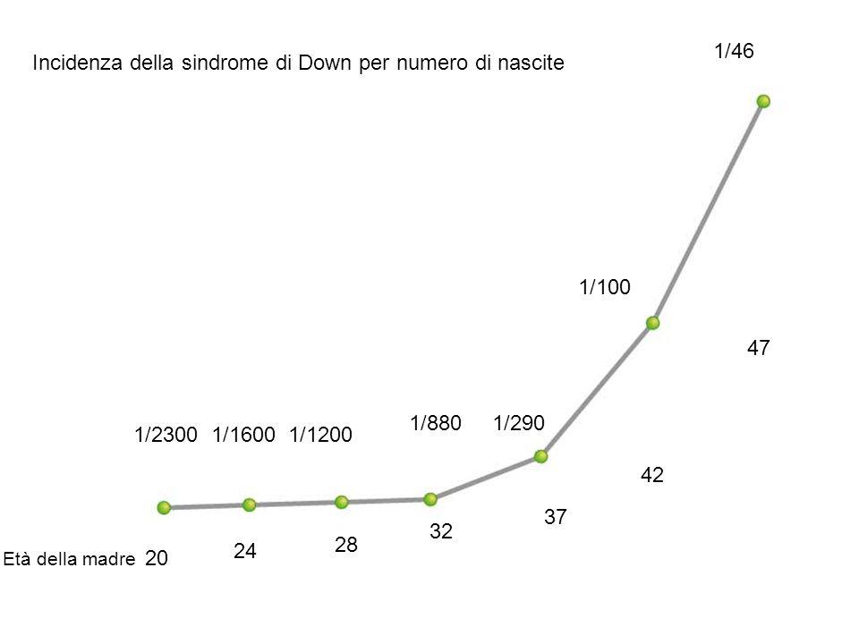 Incidenza della sindrome di Down per numero di nascite