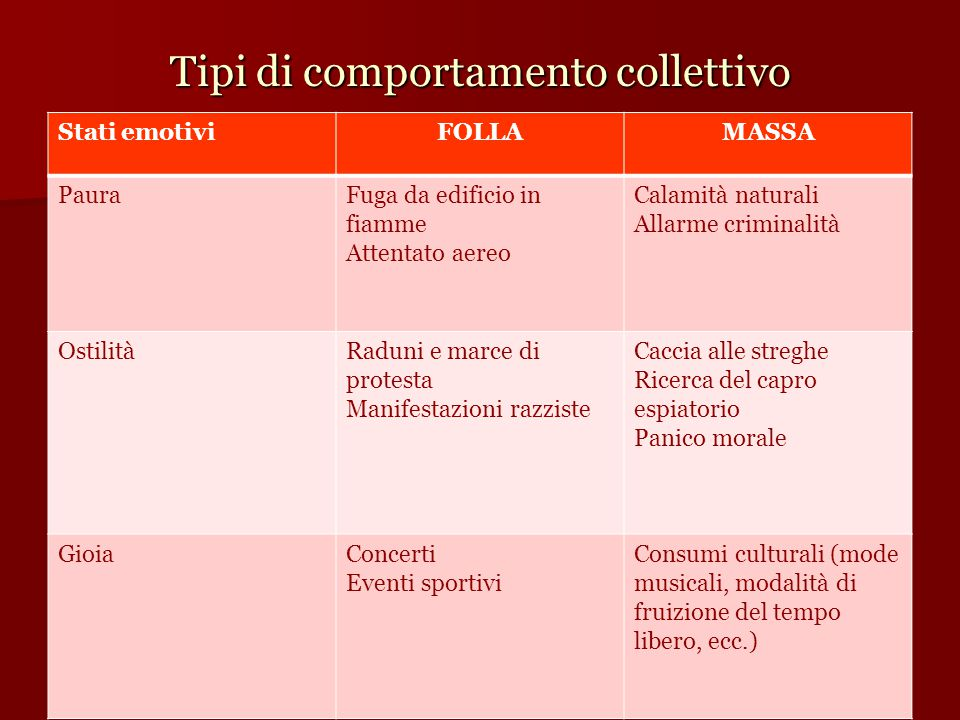 Tipi di comportamento collettivo