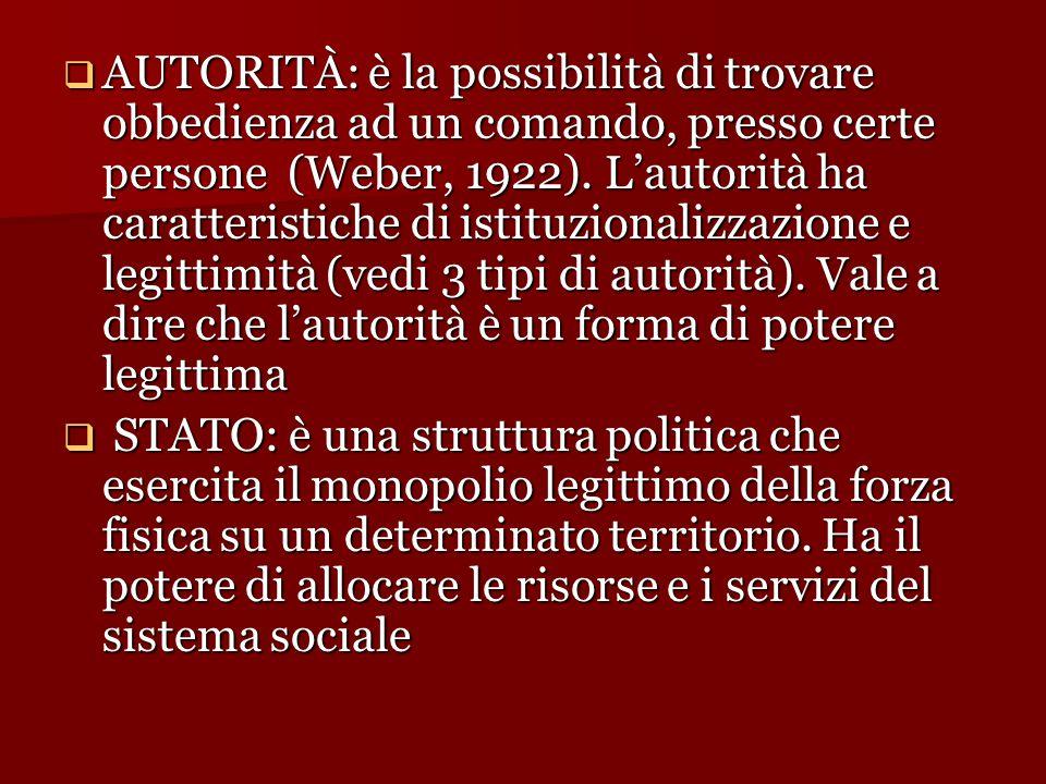 AUTORITÀ: è la possibilità di trovare obbedienza ad un comando, presso certe persone (Weber, 1922). L'autorità ha caratteristiche di istituzionalizzazione e legittimità (vedi 3 tipi di autorità). Vale a dire che l'autorità è un forma di potere legittima
