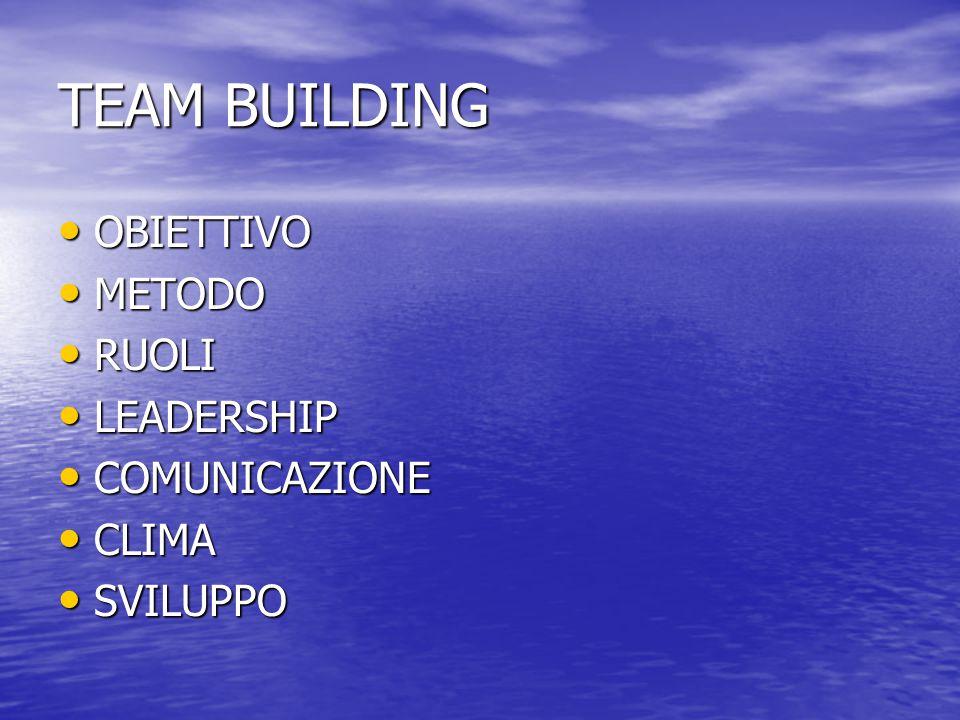 TEAM BUILDING OBIETTIVO METODO RUOLI LEADERSHIP COMUNICAZIONE CLIMA