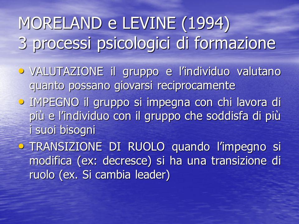 MORELAND e LEVINE (1994) 3 processi psicologici di formazione
