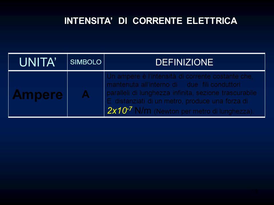 Ampere UNITA' A INTENSITA' DI CORRENTE ELETTRICA DEFINIZIONE