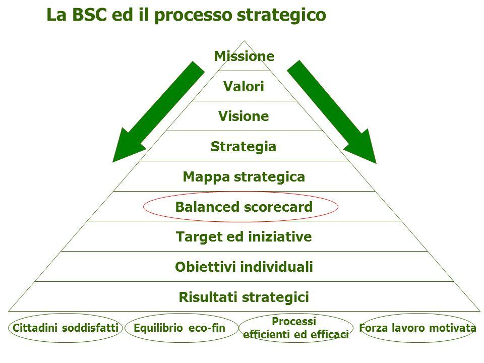 Obiettivi individuali Cittadini soddisfatti efficienti ed efficaci