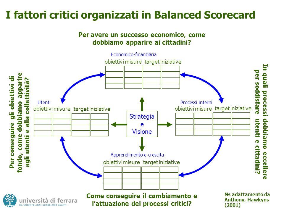 I fattori critici organizzati in Balanced Scorecard
