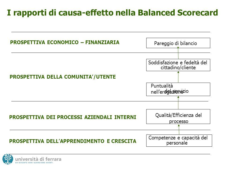 I rapporti di causa-effetto nella Balanced Scorecard
