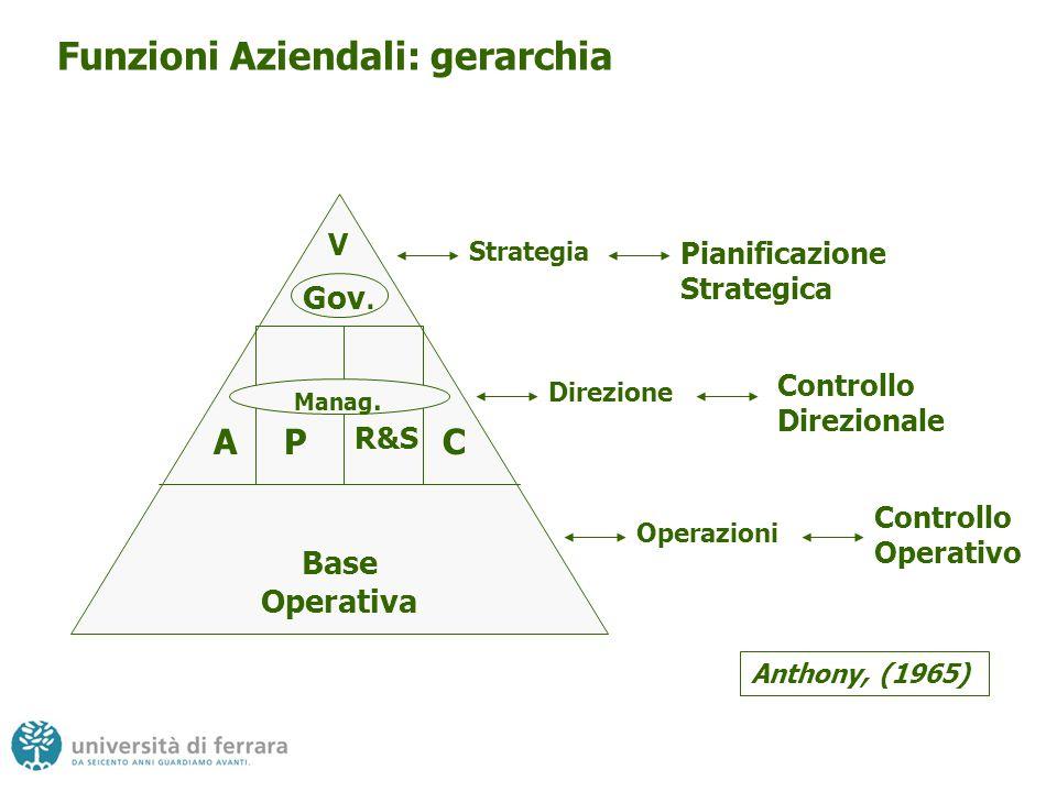 Funzioni Aziendali: gerarchia