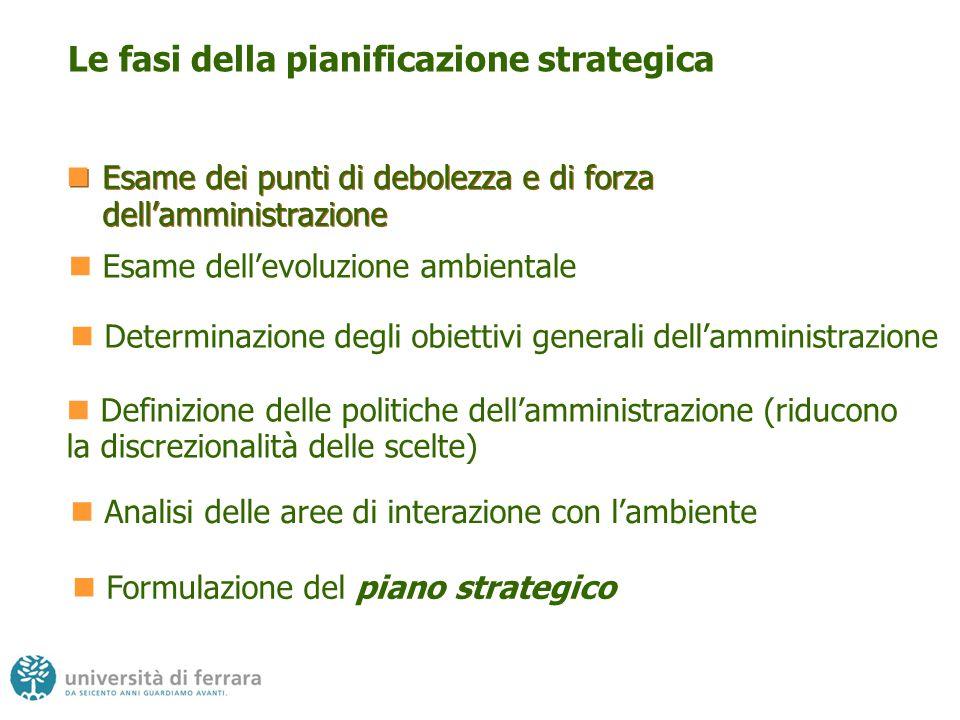 Le fasi della pianificazione strategica