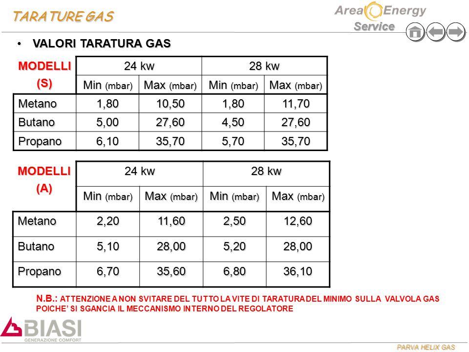 TARATURE GAS VALORI TARATURA GAS MODELLI (S) 24 kw 28 kw Min (mbar)
