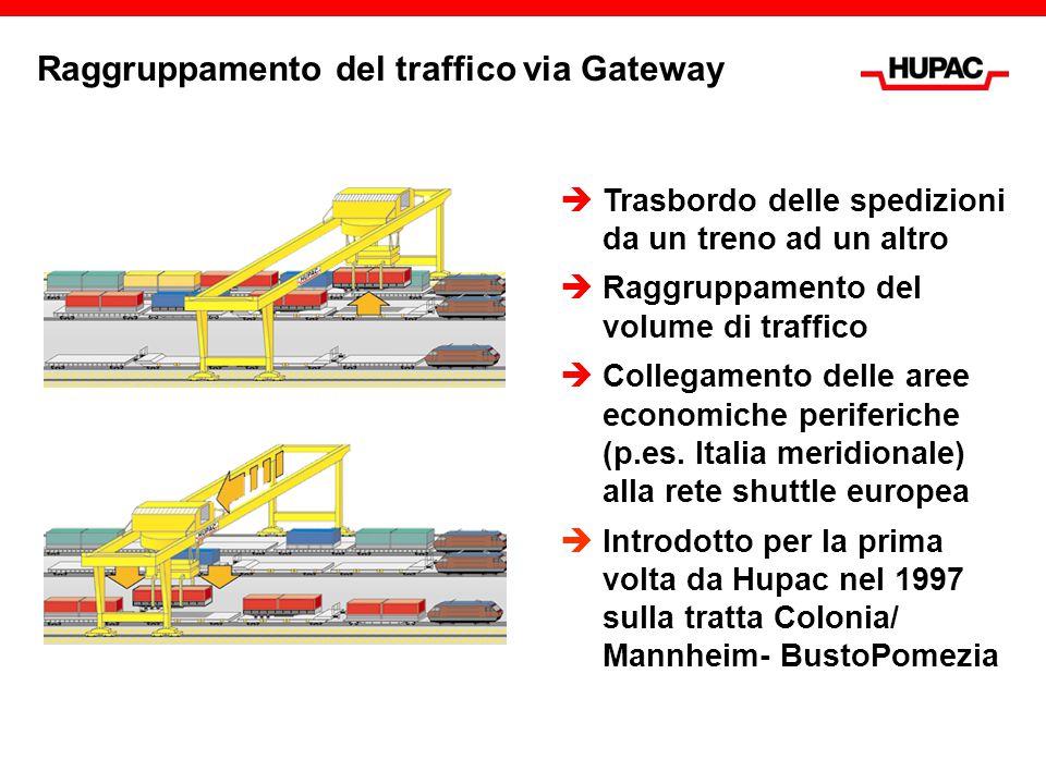 Raggruppamento del traffico via Gateway