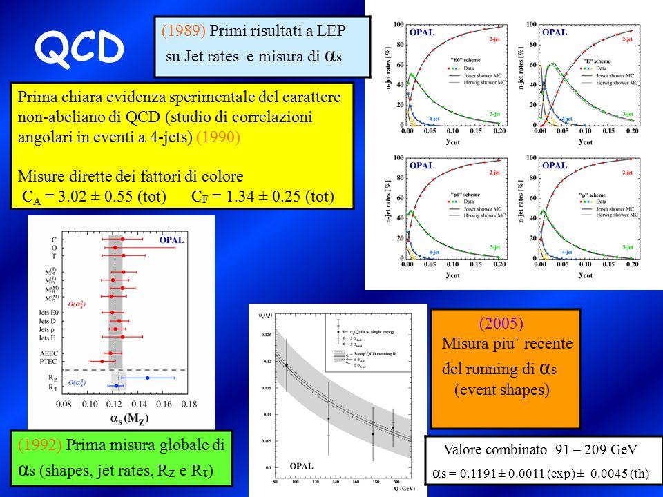 QCD (1989) Primi risultati a LEP su Jet rates e misura di αs
