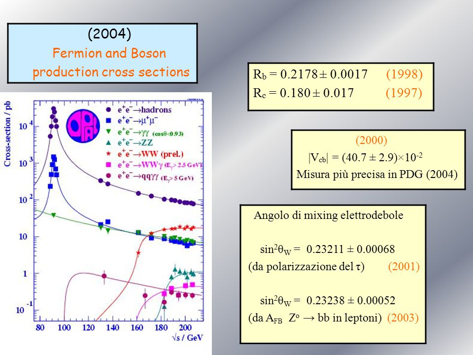 production cross sections Rb = 0.2178 ± 0.0017 (1998)