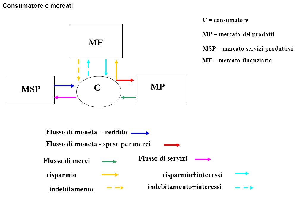 MF MP MSP Flusso di moneta - reddito