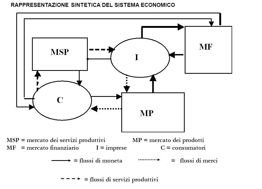MSP = mercato dei servizi produttivi MP = mercato dei prodotti