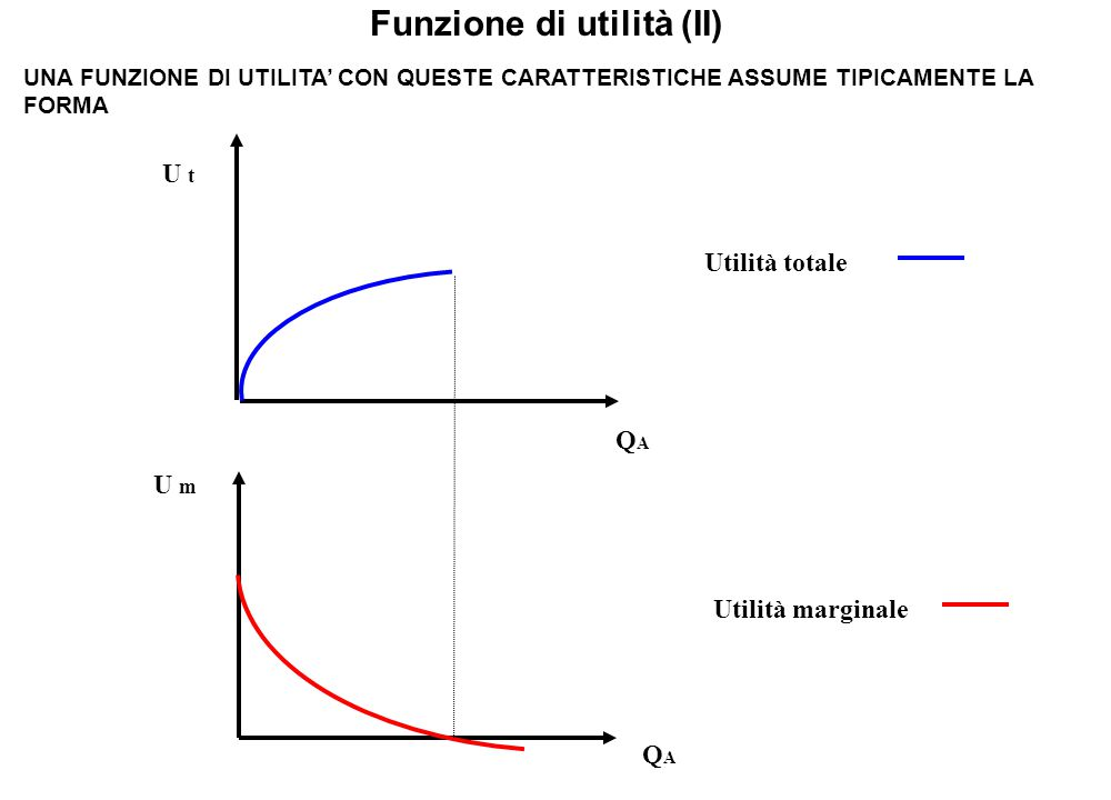 Funzione di utilità (II)