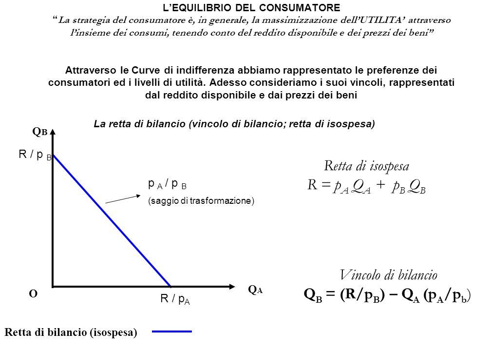 Retta di isospesa R = pA QA + pB QB Vincolo di bilancio