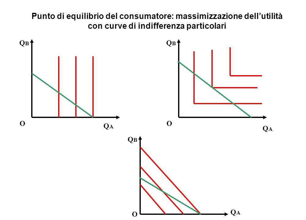 Punto di equilibrio del consumatore: massimizzazione dell'utilità con curve di indifferenza particolari