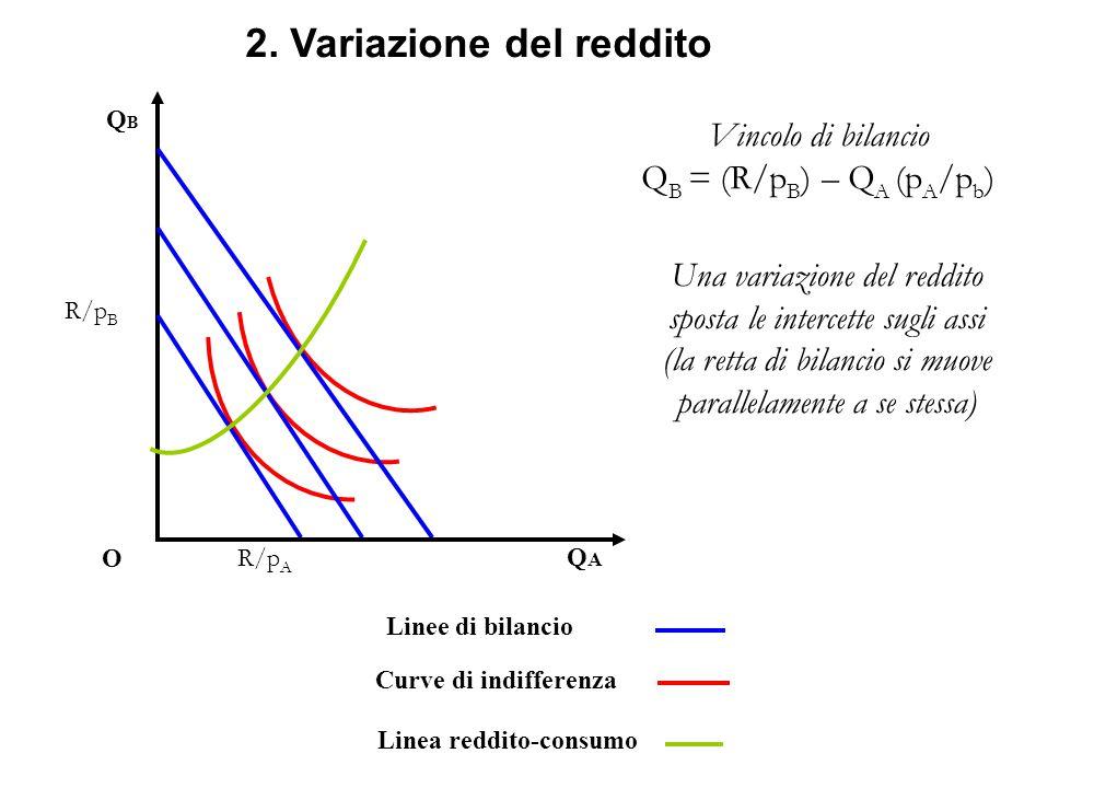 2. Variazione del reddito
