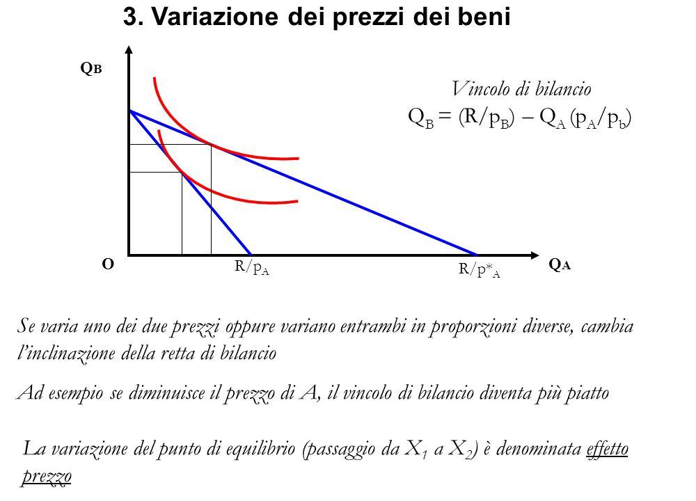 3. Variazione dei prezzi dei beni