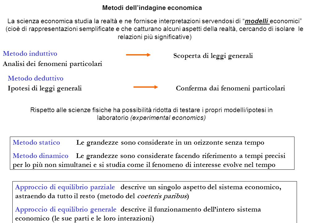 Metodi dell'indagine economica