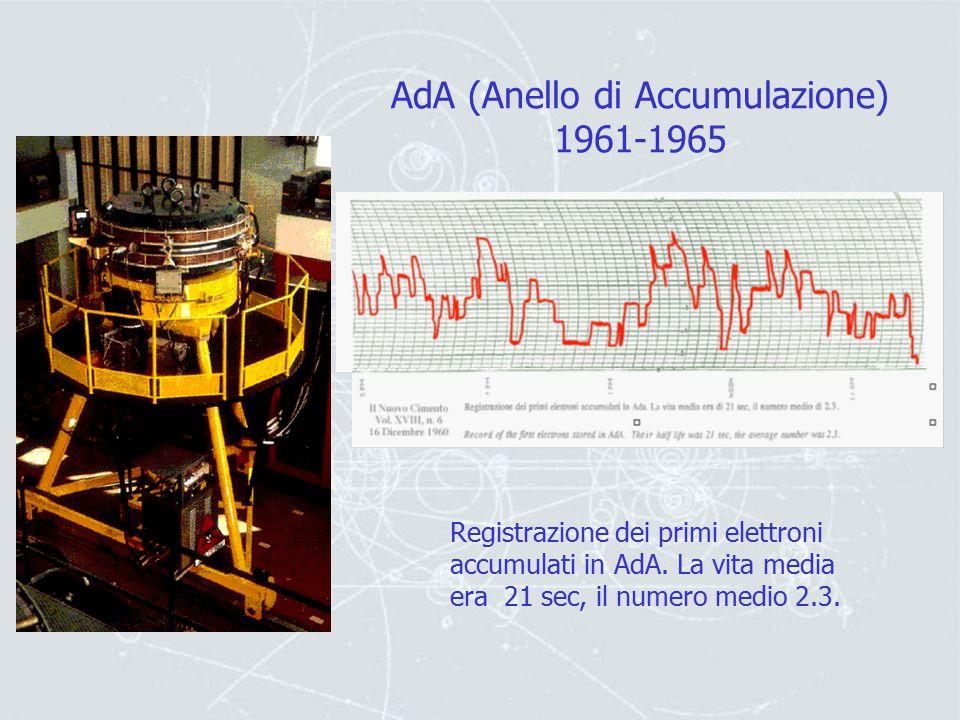 AdA (Anello di Accumulazione) 1961-1965