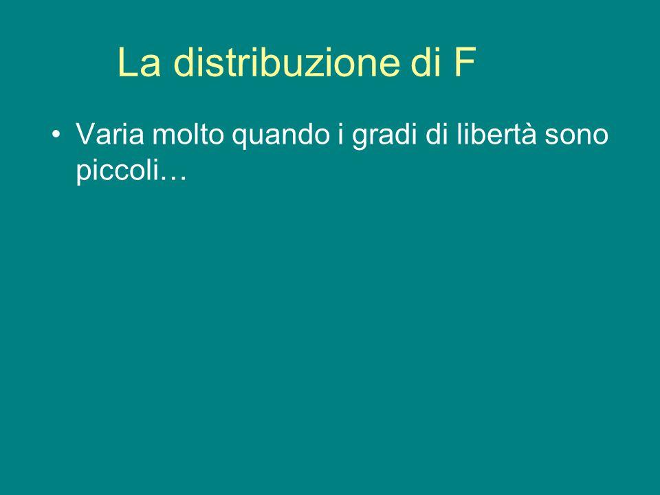 La distribuzione di F Varia molto quando i gradi di libertà sono piccoli…