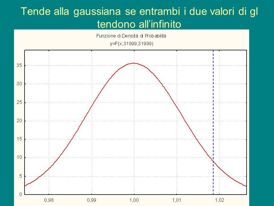 Tende alla gaussiana se entrambi i due valori di gl tendono all'infinito