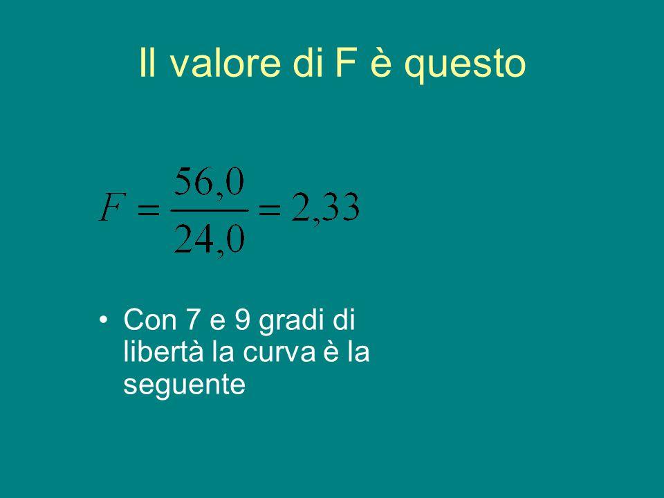 Il valore di F è questo Con 7 e 9 gradi di libertà la curva è la seguente