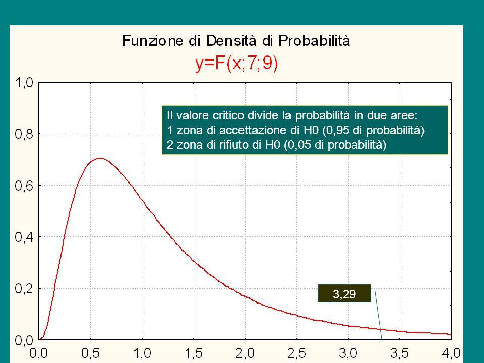 Il valore critico divide la probabilità in due aree: