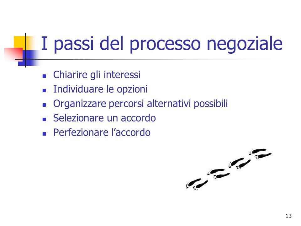 I passi del processo negoziale