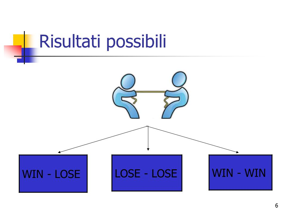 Risultati possibili WIN - LOSE LOSE - LOSE WIN - WIN
