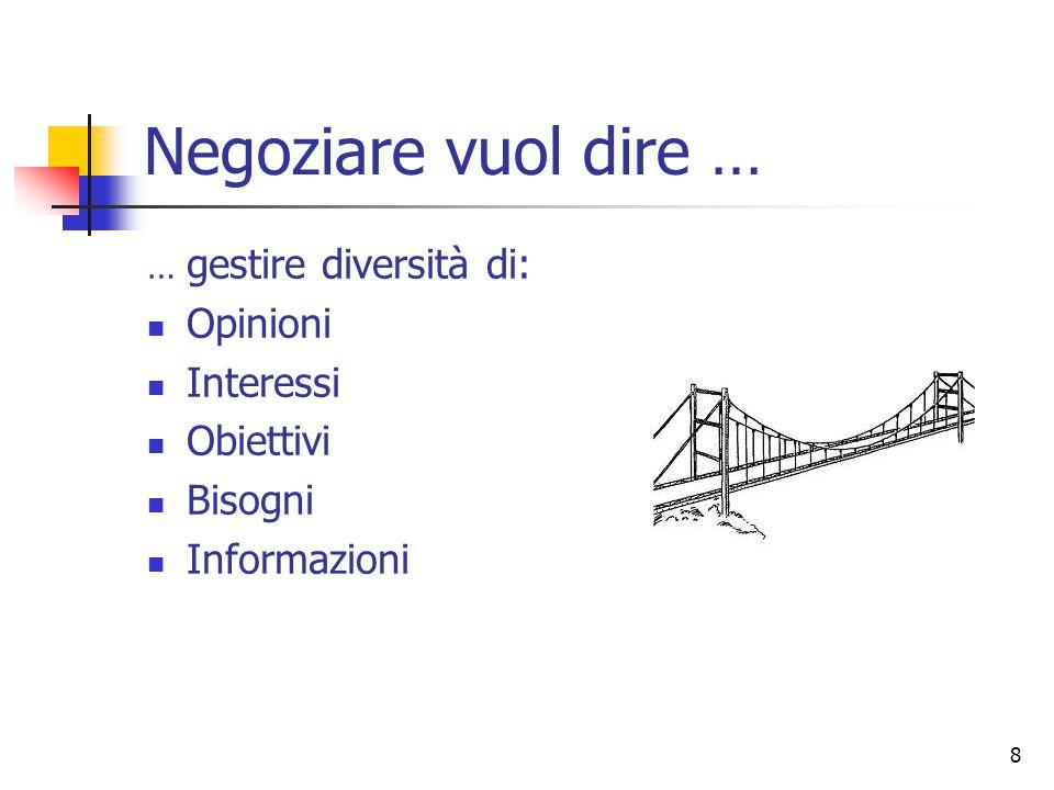 Negoziare vuol dire … Opinioni Interessi Obiettivi Bisogni