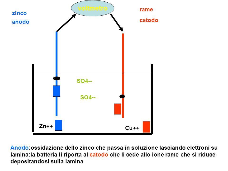 voltmetro rame zinco catodo anodo SO4-- SO4-- Zn++ Cu++