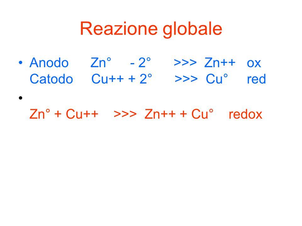 Reazione globale Anodo Zn° - 2° >>> Zn++ ox Catodo Cu++ + 2° >>> Cu° red.