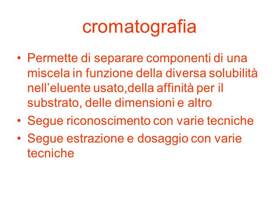 cromatografia