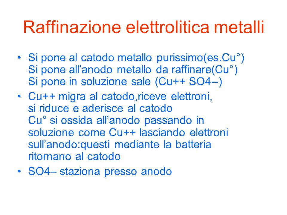 Raffinazione elettrolitica metalli