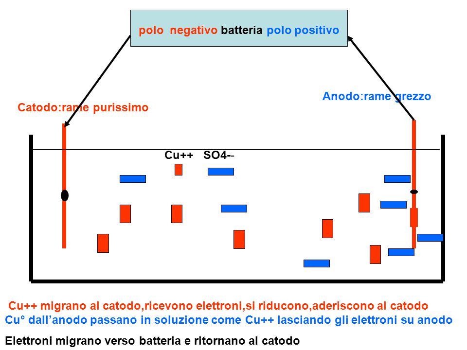 polo negativo batteria polo positivo