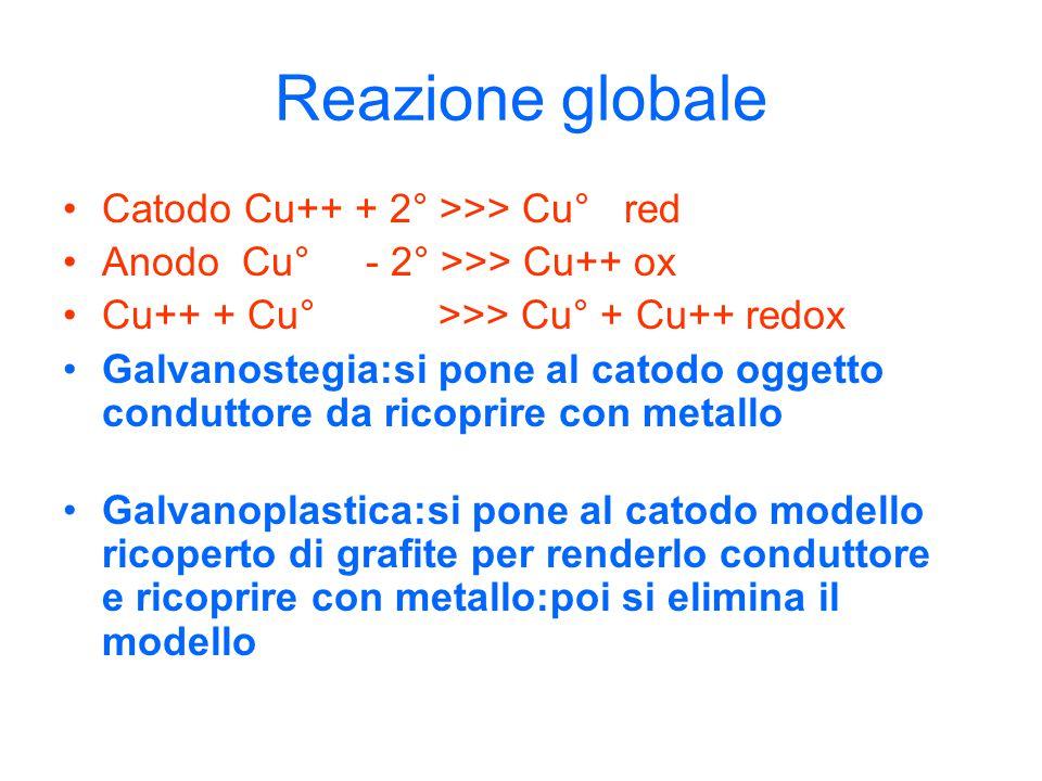 Reazione globale Catodo Cu++ + 2° >>> Cu° red