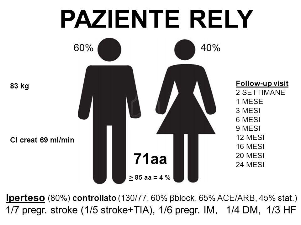 PAZIENTE RELY 60% 40% Follow-up visit. 2 SETTIMANE. 1 MESE. 3 MESI. 6 MESI. 9 MESI. 12 MESI.