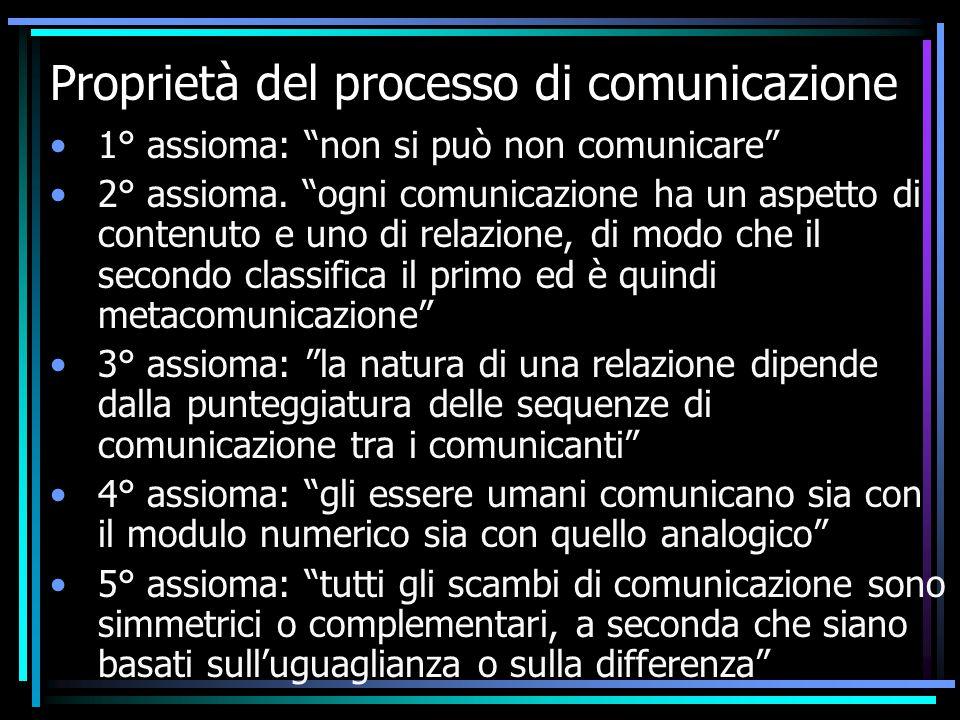 Proprietà del processo di comunicazione