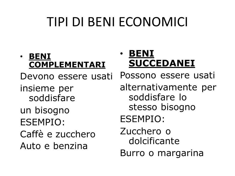 TIPI DI BENI ECONOMICI BENI SUCCEDANEI Possono essere usati