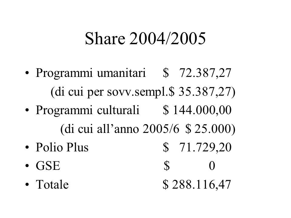Share 2004/2005 Programmi umanitari $ 72.387,27