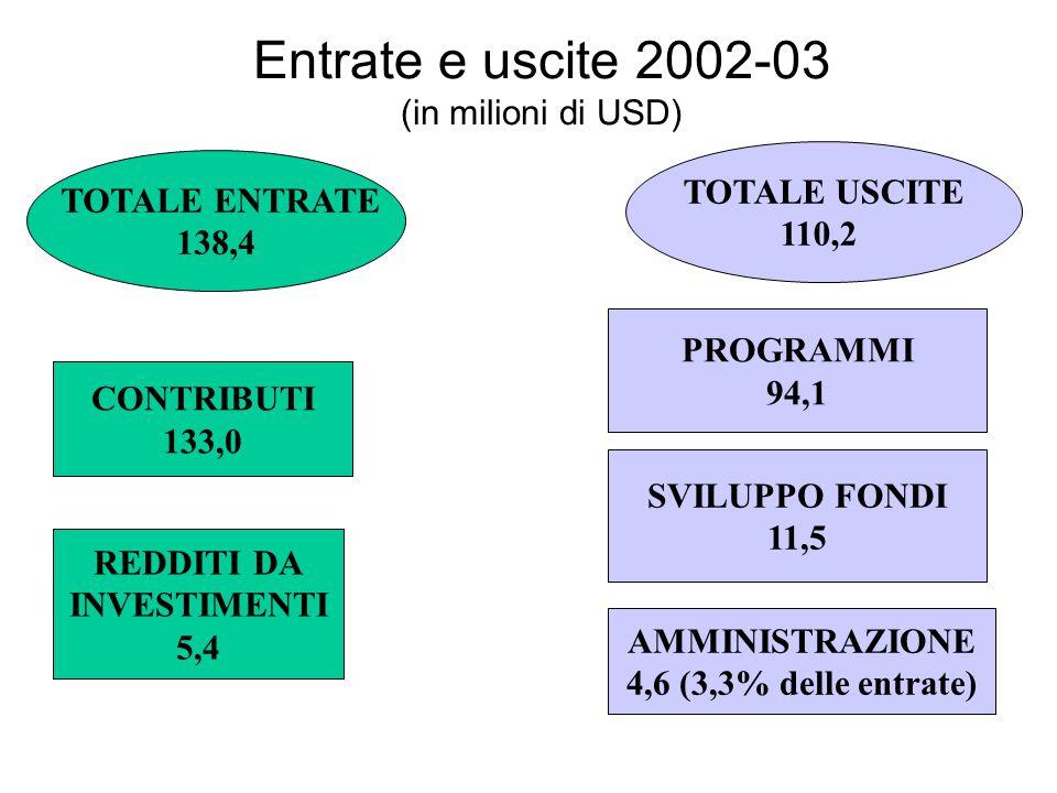 Entrate e uscite 2002-03 (in milioni di USD)