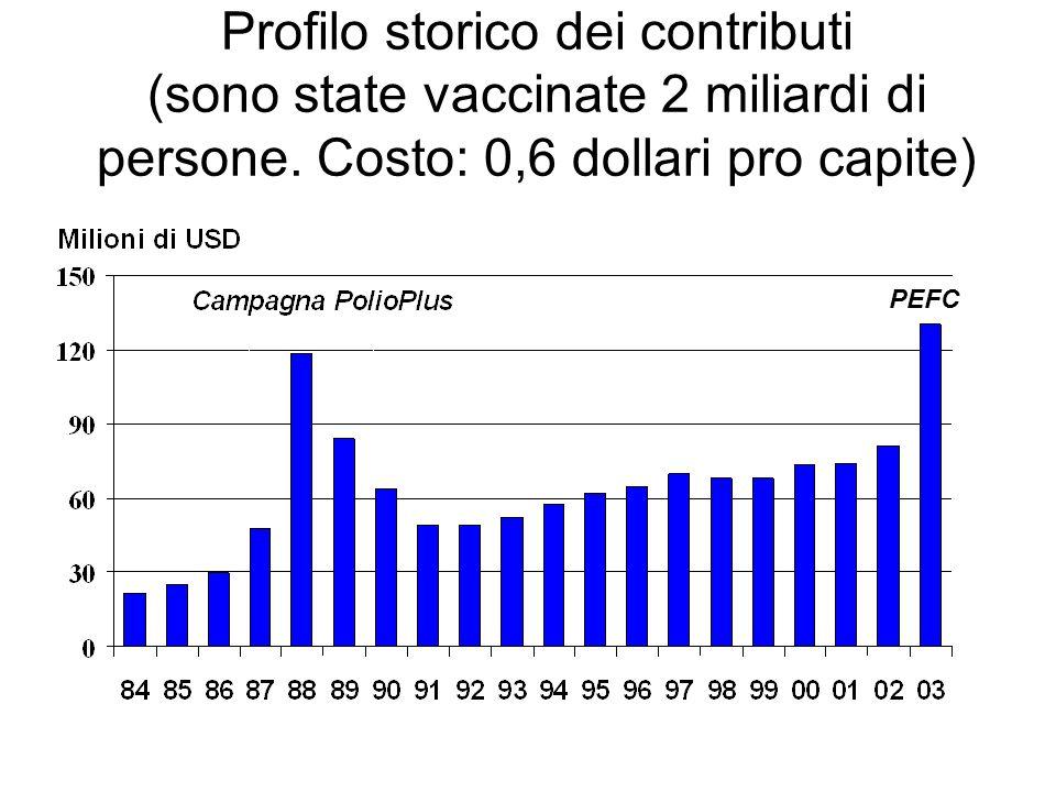 Profilo storico dei contributi (sono state vaccinate 2 miliardi di persone. Costo: 0,6 dollari pro capite)