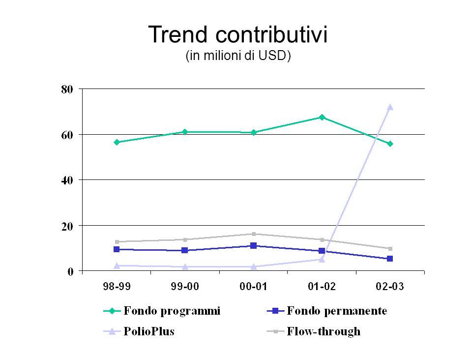 Trend contributivi (in milioni di USD)